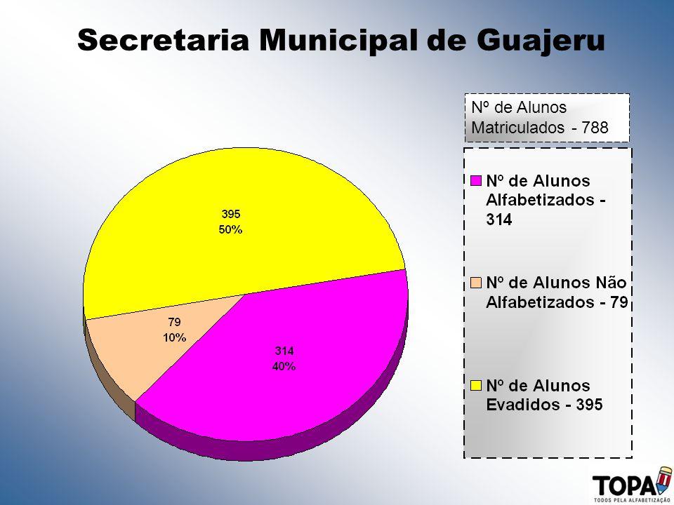 Secretaria Municipal de Guajeru