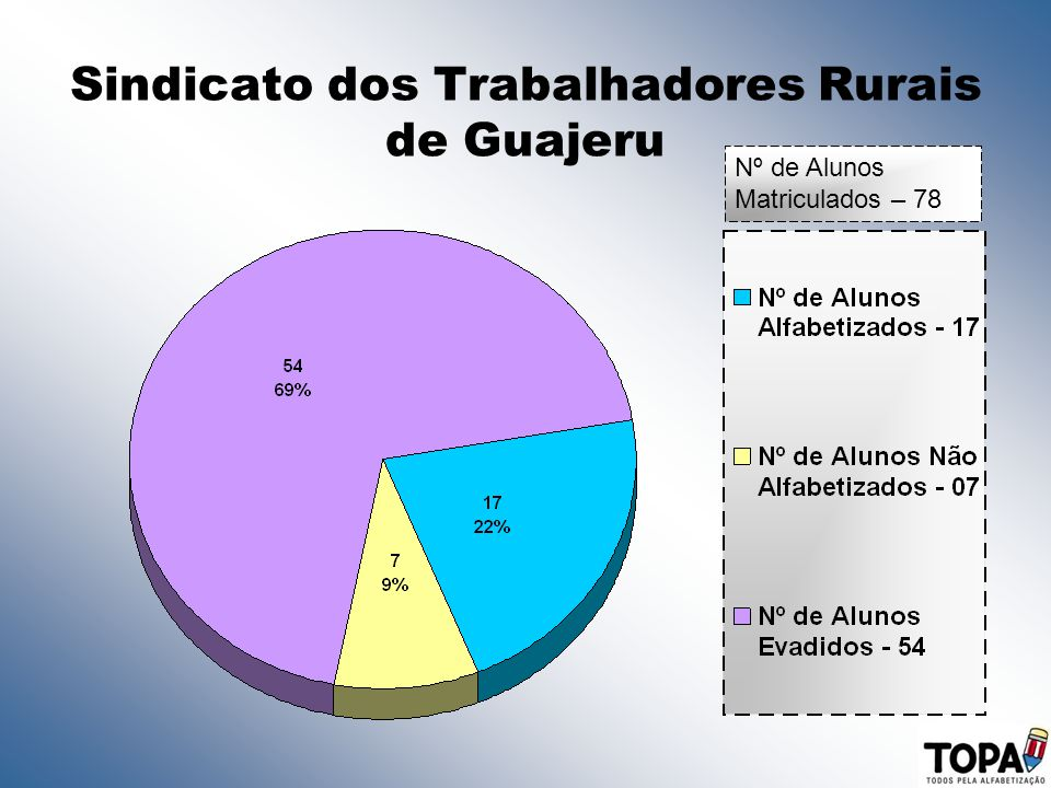 Sindicato dos Trabalhadores Rurais de Guajeru