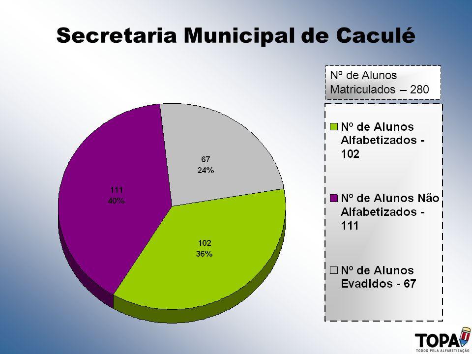 Secretaria Municipal de Caculé
