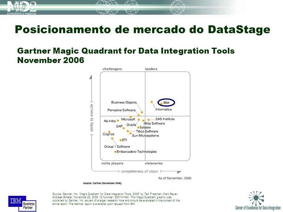 Posicionamento de mercado do DataStage