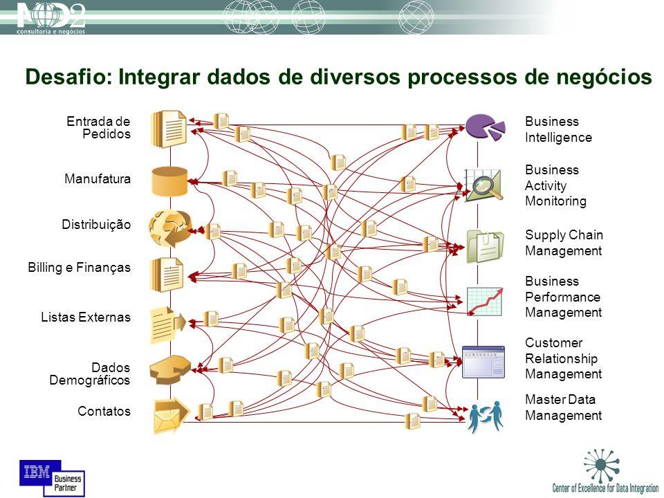 Desafio: Integrar dados de diversos processos de negócios