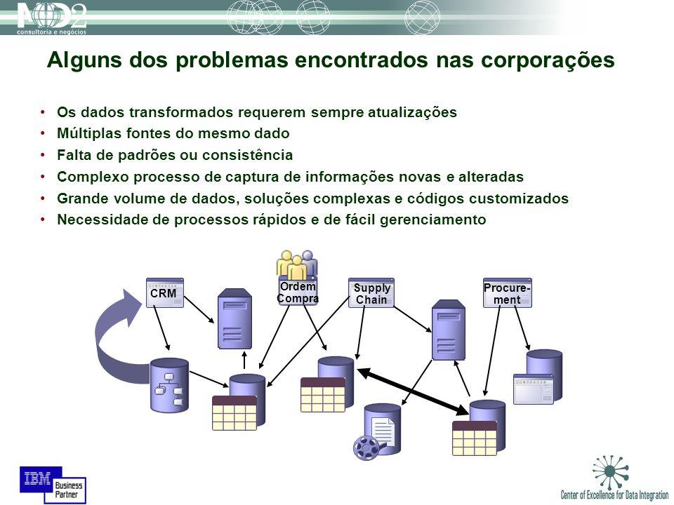 Alguns dos problemas encontrados nas corporações