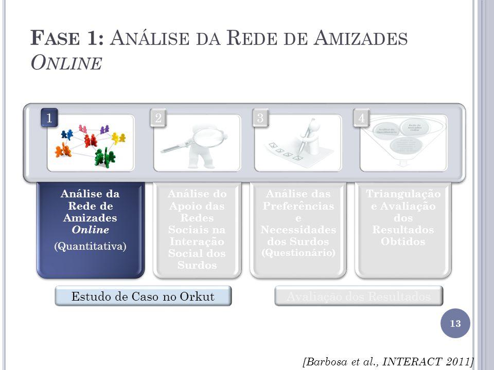 Fase 1: Análise da Rede de Amizades Online