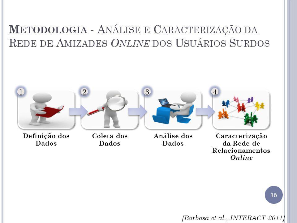 Caracterização da Rede de Relacionamentos Online