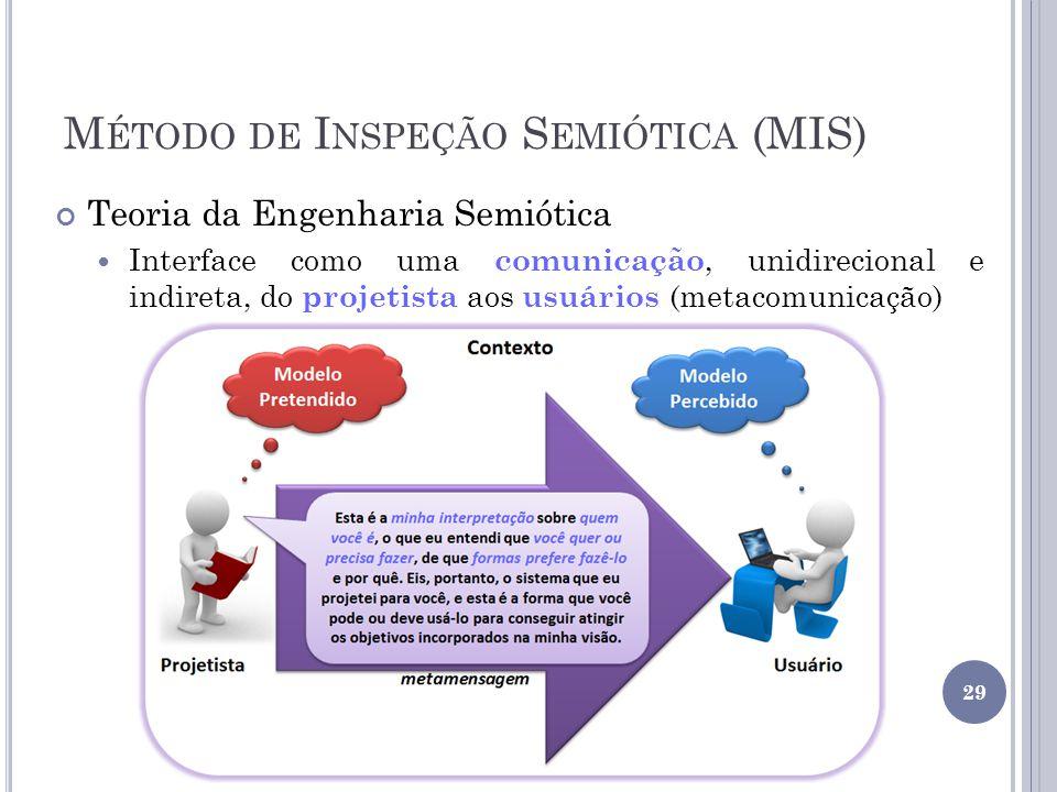 Método de Inspeção Semiótica (MIS)