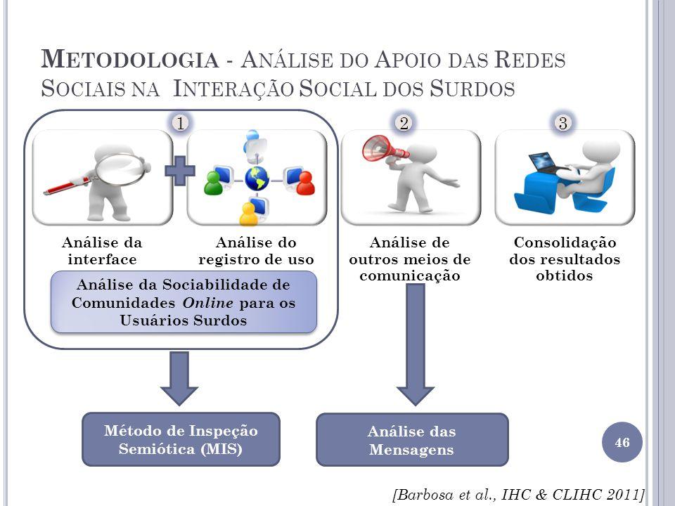 Metodologia - Análise do Apoio das Redes Sociais na Interação Social dos Surdos