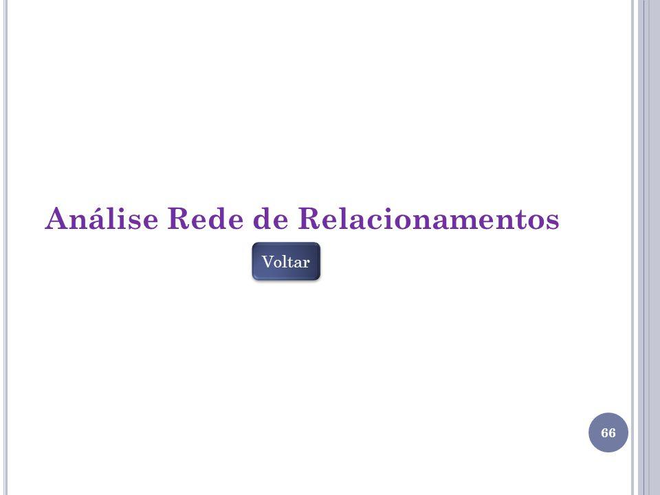 Análise Rede de Relacionamentos