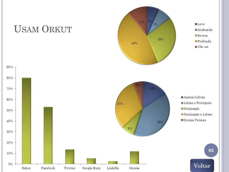 Usam Orkut Voltar