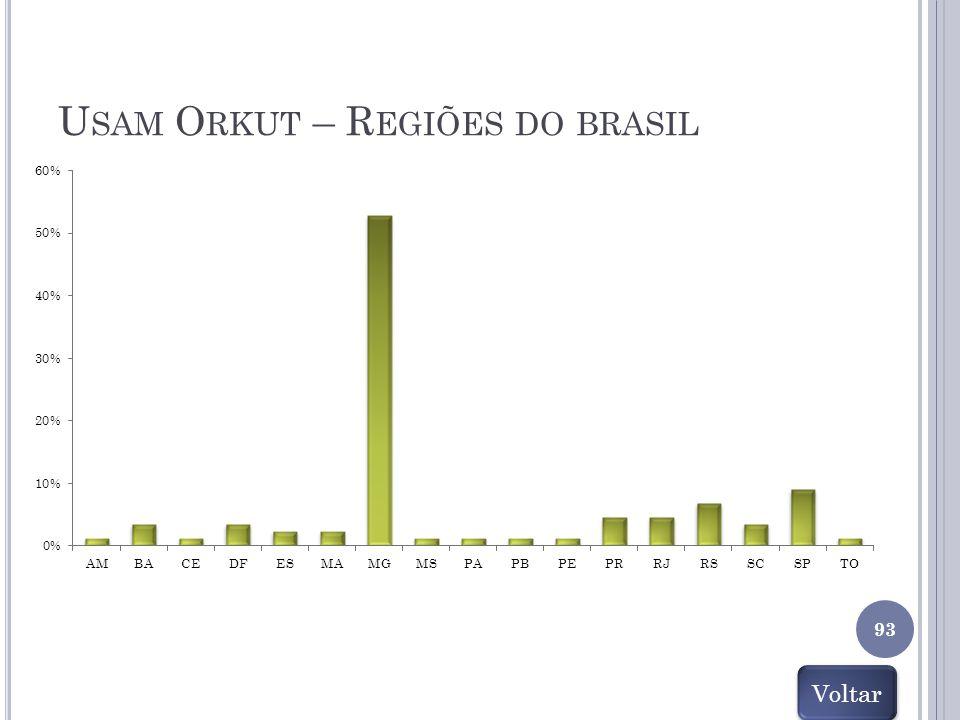 Usam Orkut – Regiões do brasil