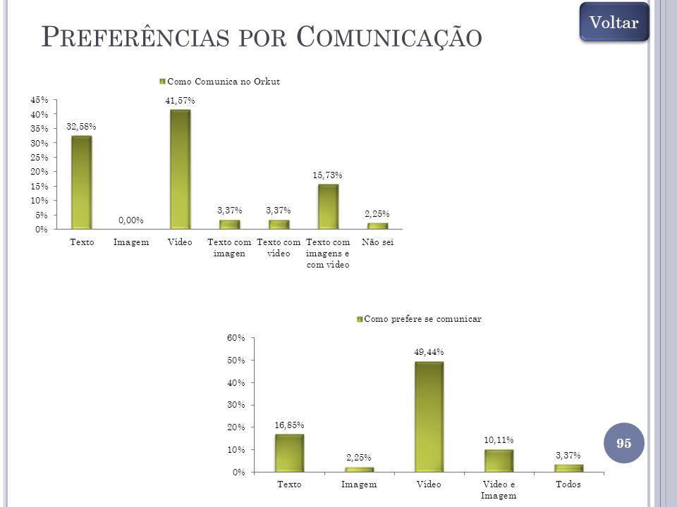 Preferências por Comunicação