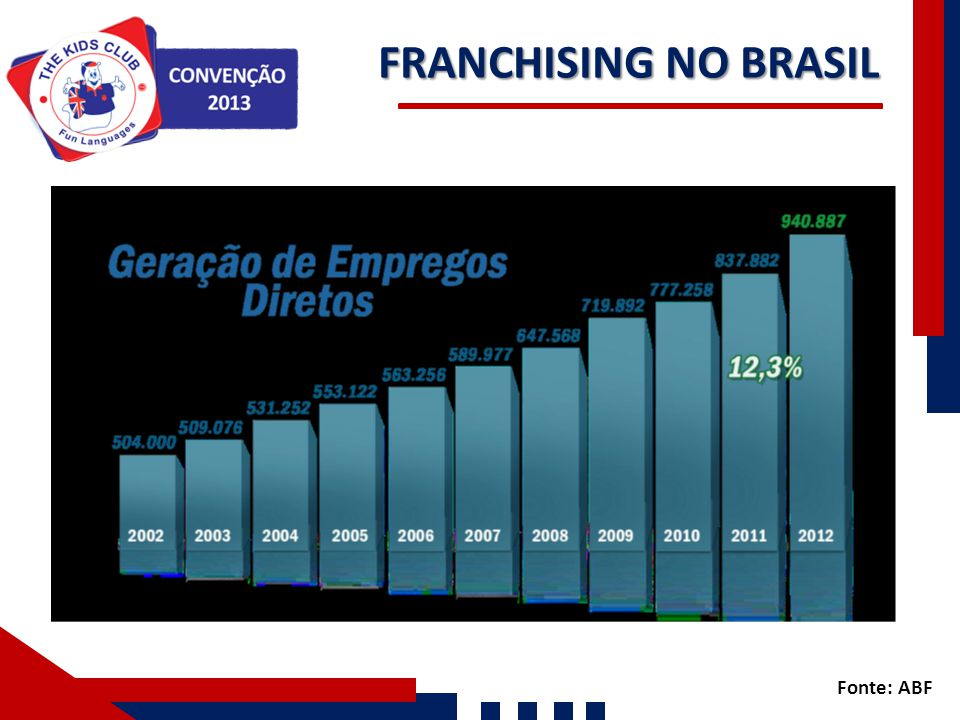 FRANCHISING NO BRASIL Nossos Números Fonte: ABF