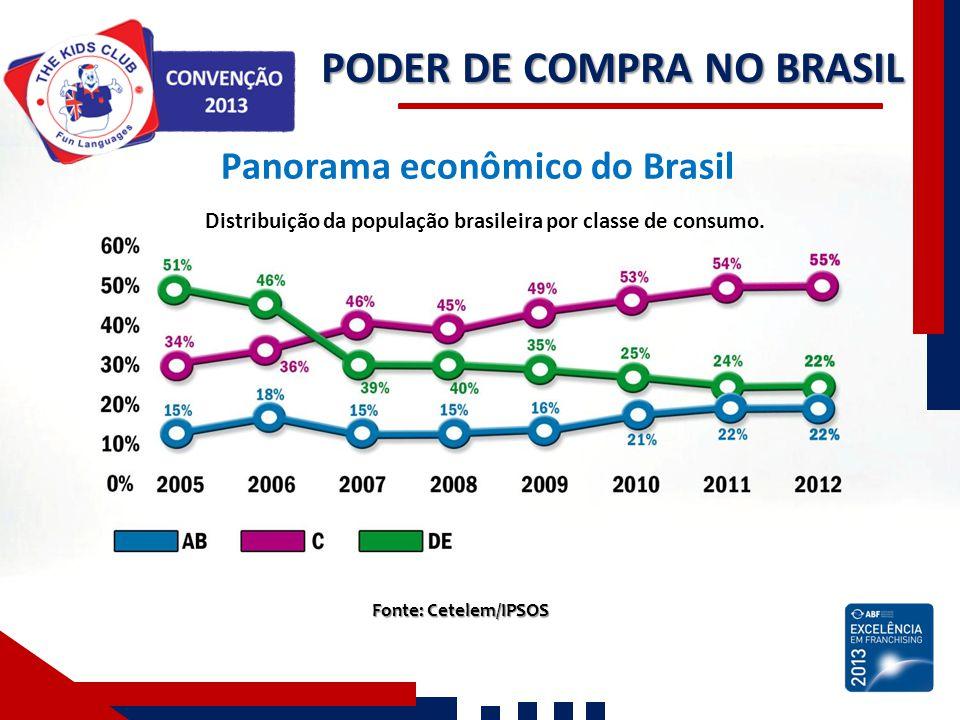 PODER DE COMPRA NO BRASIL