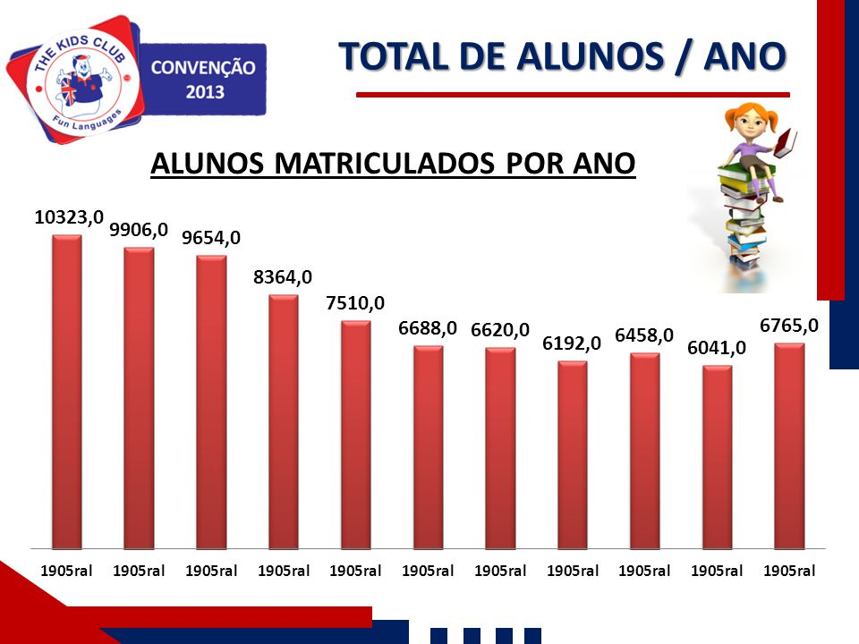 TOTAL DE ALUNOS / ANO
