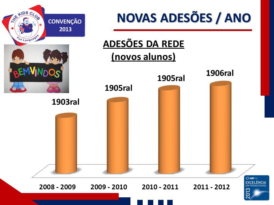 NOVAS ADESÕES / ANO