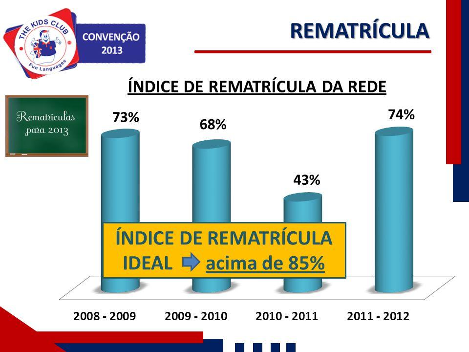 ÍNDICE DE REMATRÍCULA IDEAL acima de 85%