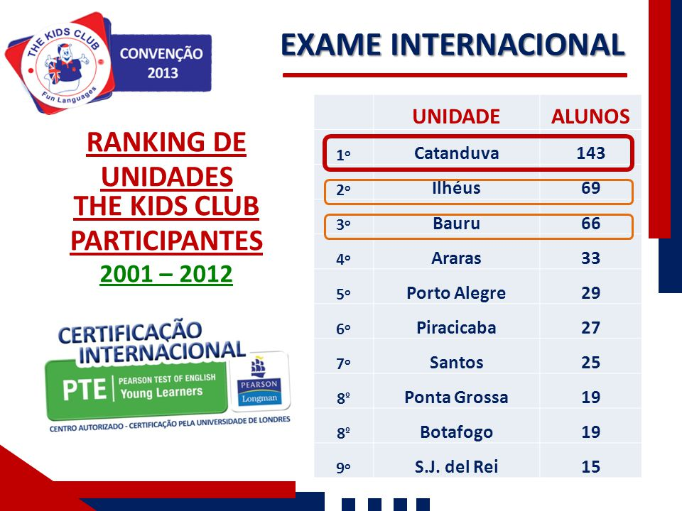 EXAME INTERNACIONAL RANKING DE UNIDADES THE KIDS CLUB PARTICIPANTES