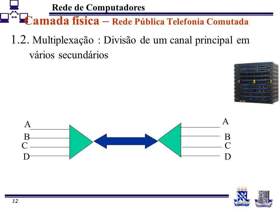Camada física – Rede Pública Telefonia Comutada