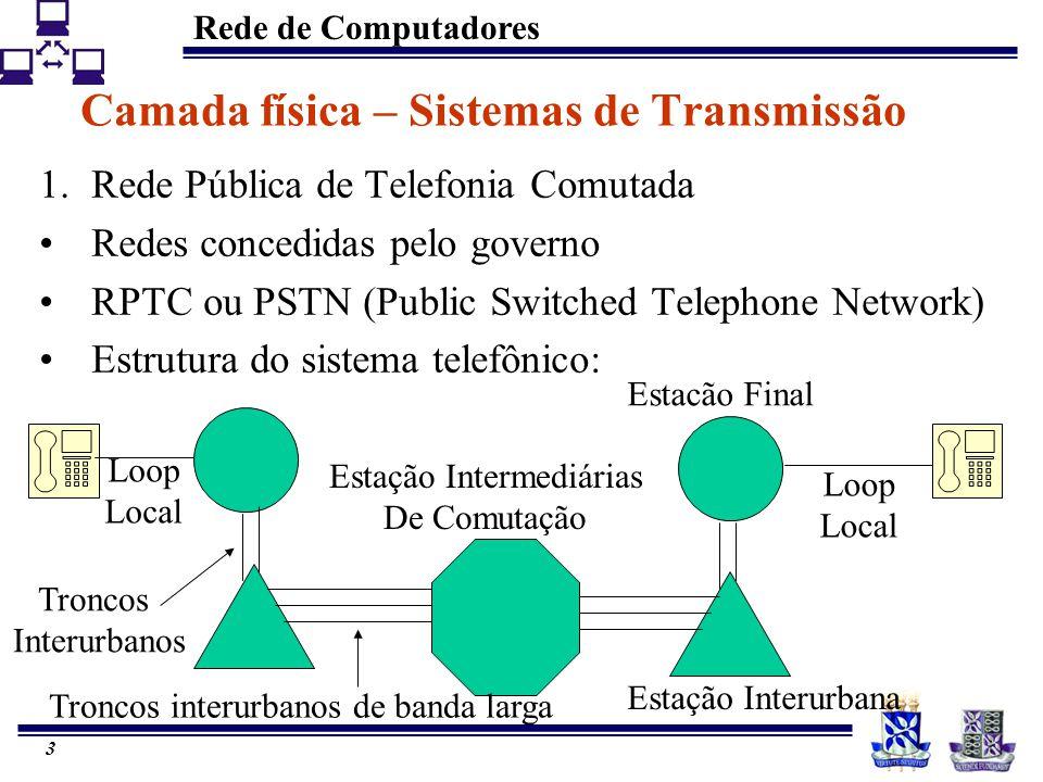 Camada física – Sistemas de Transmissão