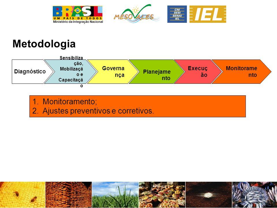 Metodologia Monitoramento; Ajustes preventivos e corretivos.