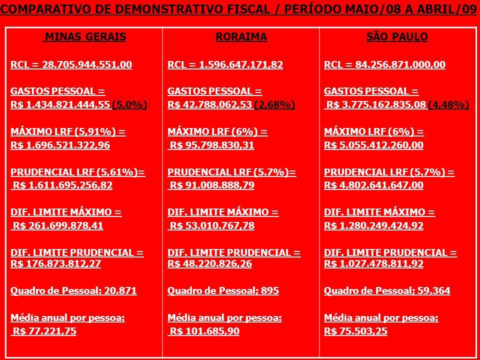 COMPARATIVO DE DEMONSTRATIVO FISCAL / PERÍODO MAIO/08 A ABRIL/09