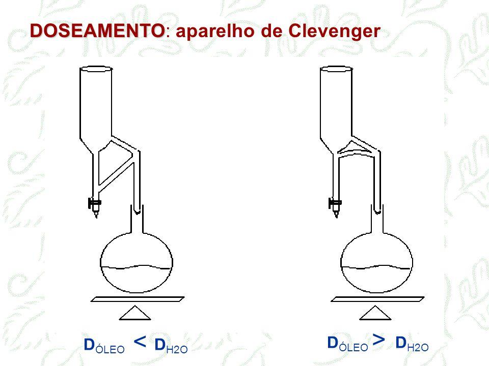 DOSEAMENTO: aparelho de Clevenger