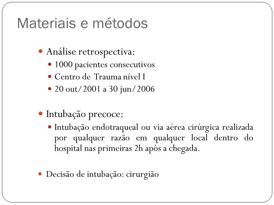 Materiais e métodos Análise retrospectiva: Intubação precoce: