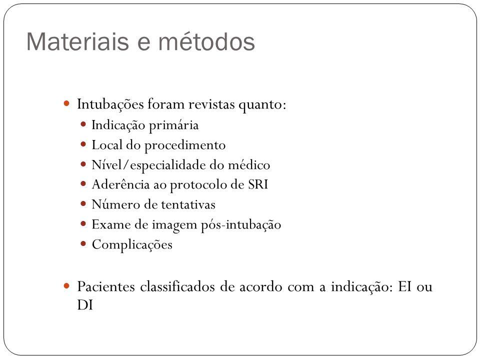 Materiais e métodos Intubações foram revistas quanto: