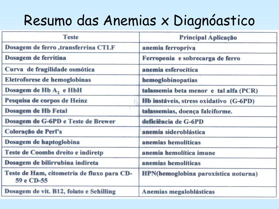 Resumo das Anemias x Diagnóastico