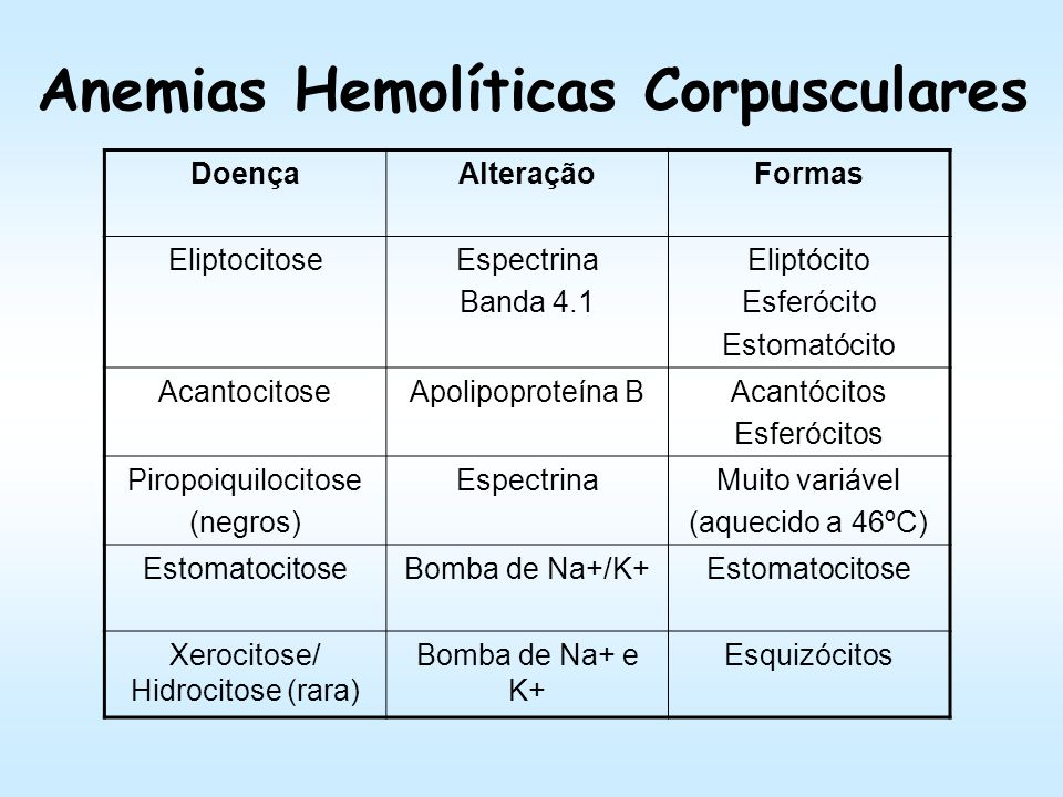 Anemias Hemolíticas Corpusculares