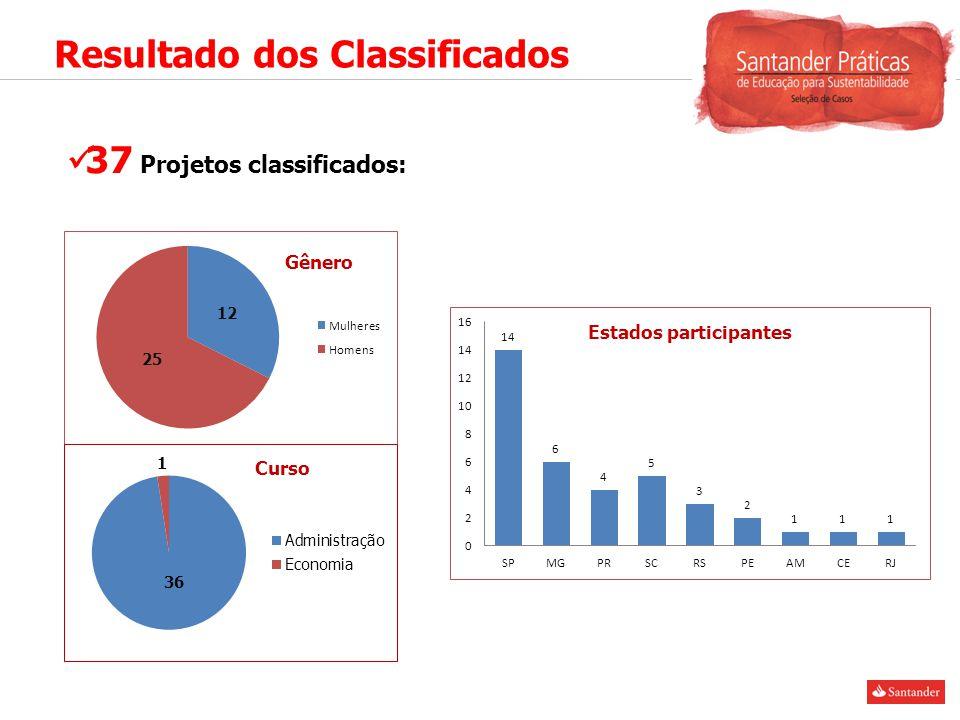 Resultado dos Classificados