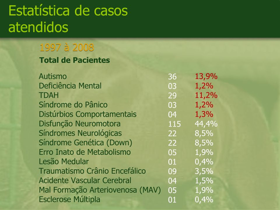 Estatística de casos atendidos