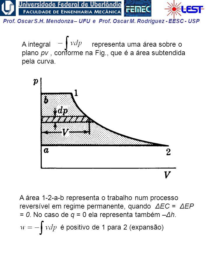 A integral representa uma área sobre o plano pv , conforme na Fig
