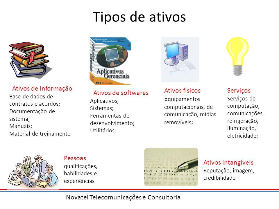 Tipos de ativos Ativos de informação