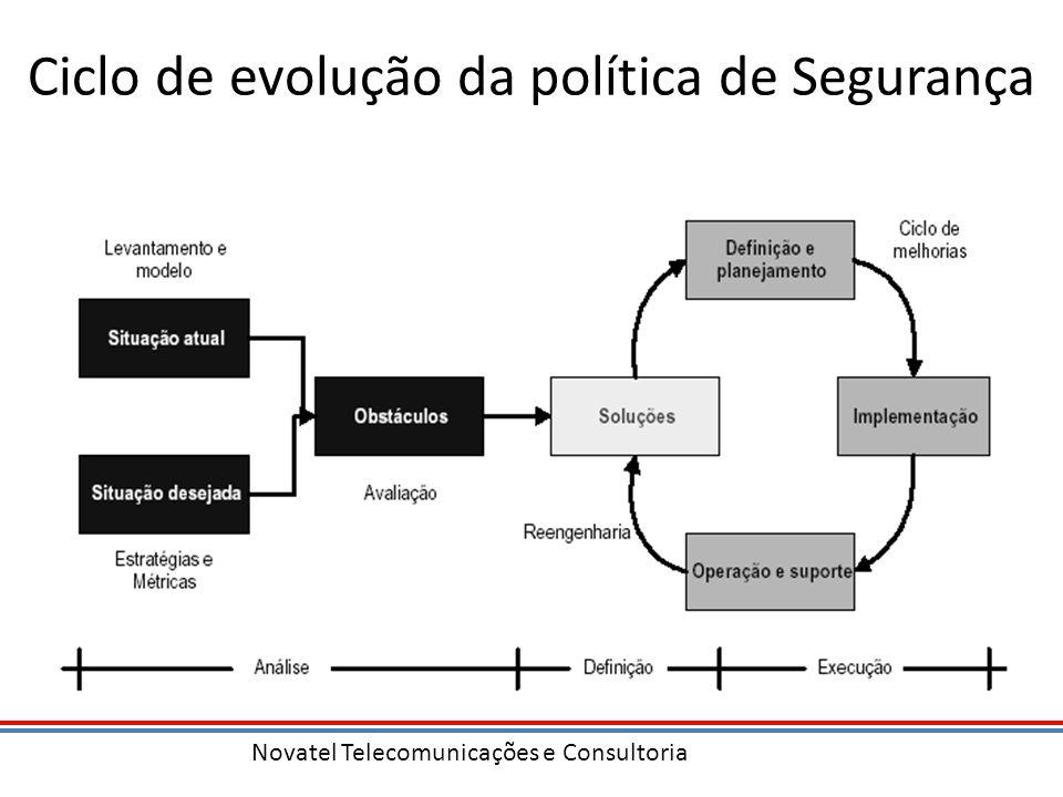 Ciclo de evolução da política de Segurança