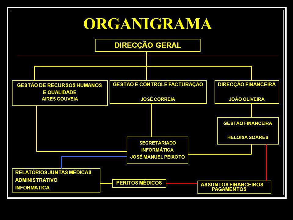 GESTÃO DE RECURSOS HUMANOS GESTÃO E CONTROLE FACTURAÇÃO