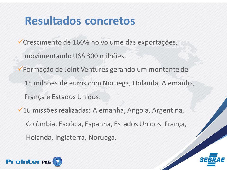 Resultados concretos Crescimento de 160% no volume das exportações, movimentando US$ 300 milhões.