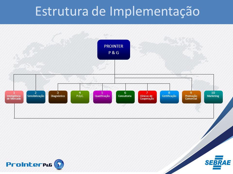Estrutura de Implementação