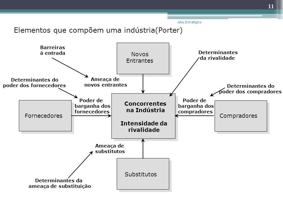 Elementos que compõem uma indústria(Porter)