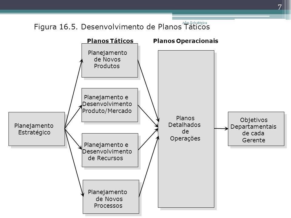 Figura 16.5. Desenvolvimento de Planos Táticos