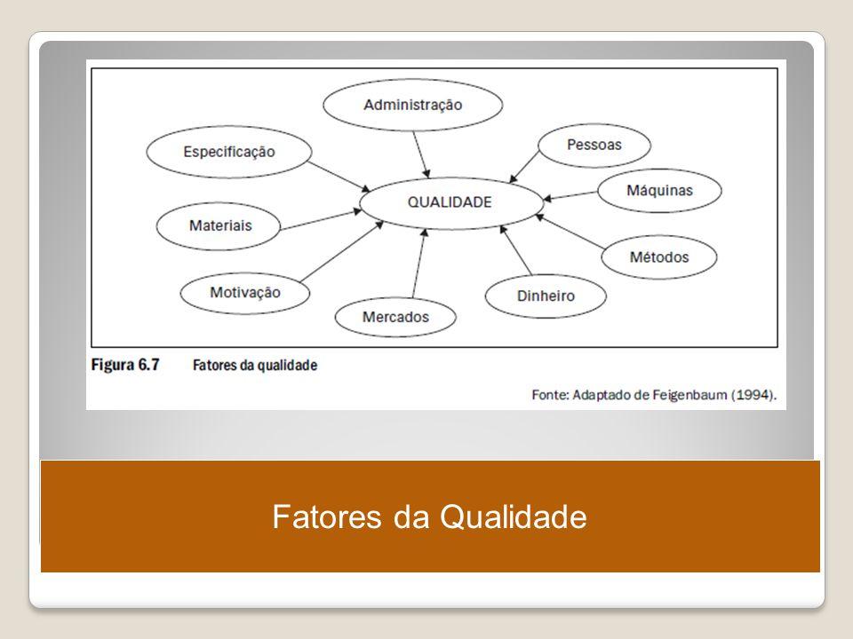 Fatores da Qualidade Ergonomia – Projeto e Produção – Itiro Iida