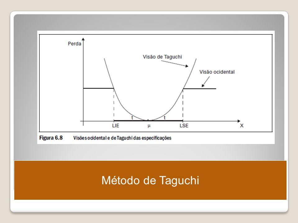 Método de Taguchi Ergonomia – Projeto e Produção – Itiro Iida