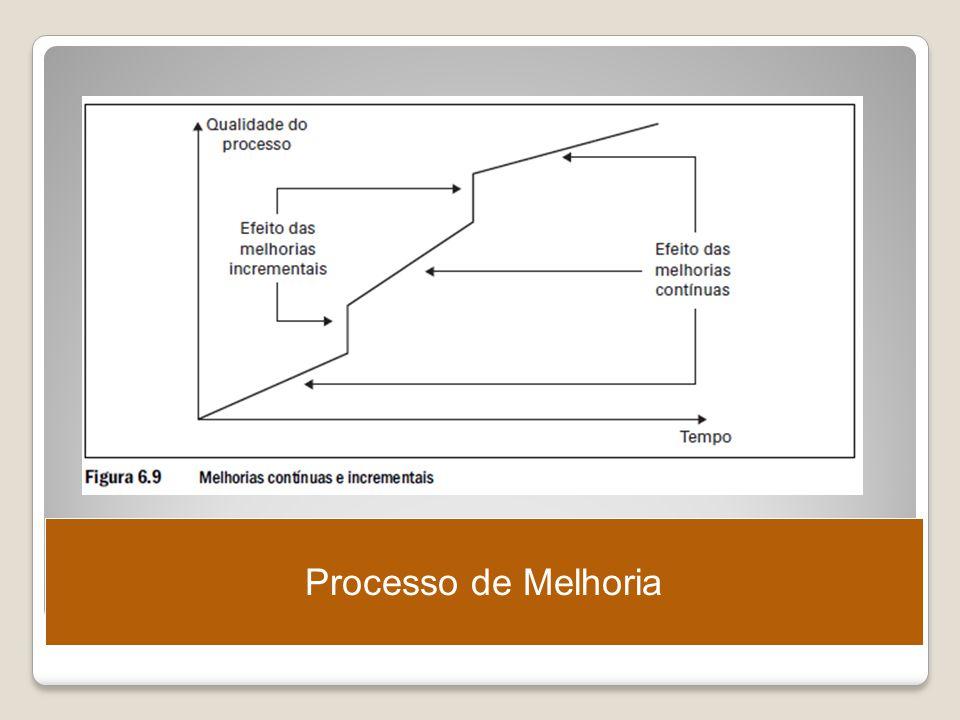 Processo de Melhoria Ergonomia – Projeto e Produção – Itiro Iida