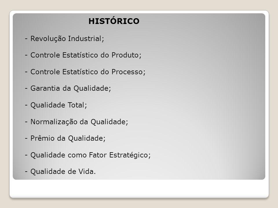 HISTÓRICO - Revolução Industrial; - Controle Estatístico do Produto;