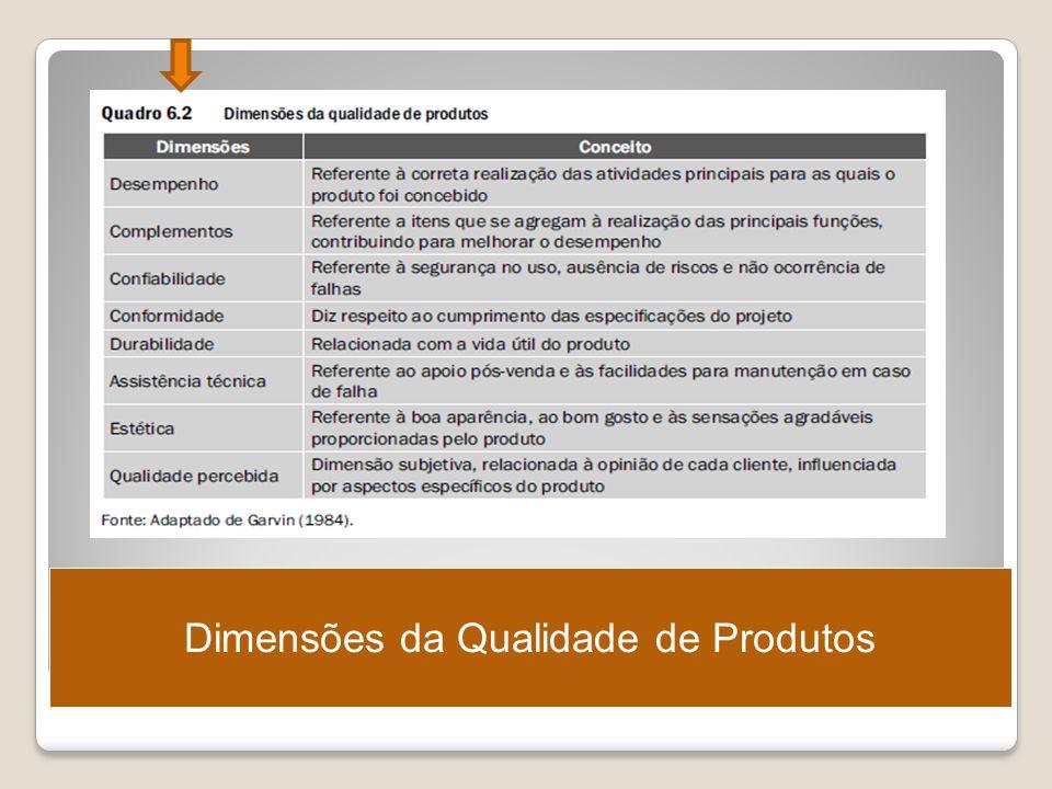 Dimensões da Qualidade de Produtos