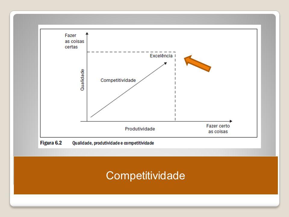 Competitividade Ergonomia – Projeto e Produção – Itiro Iida
