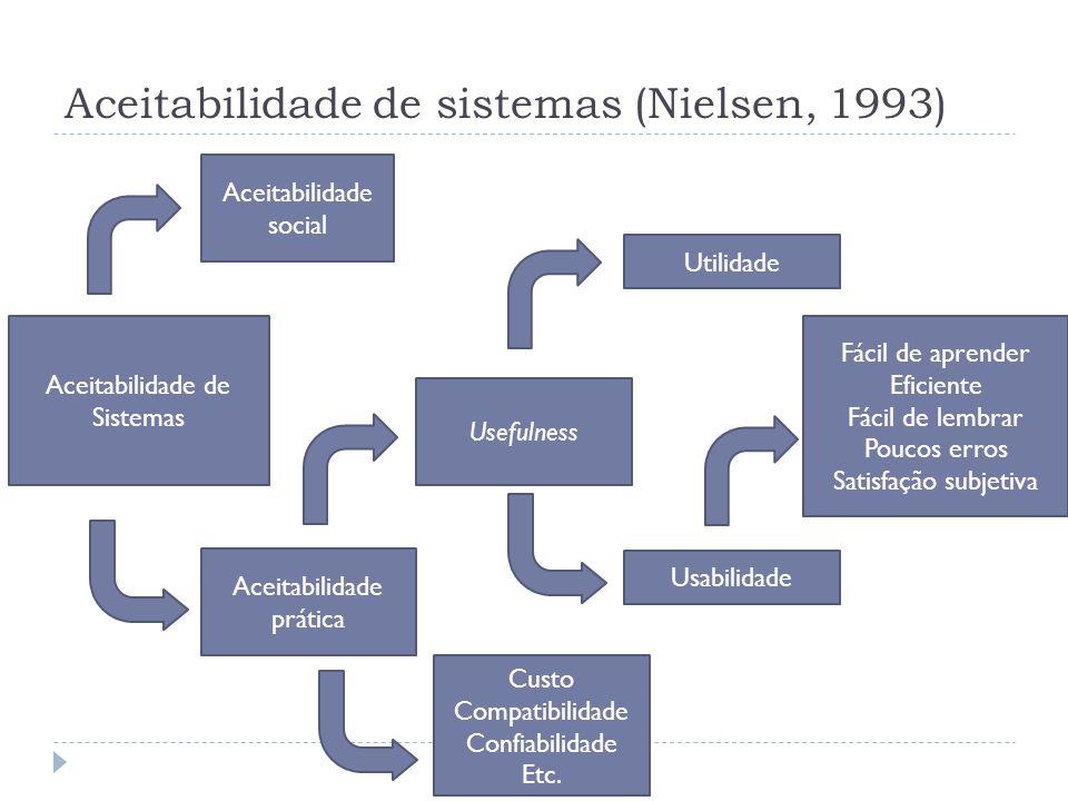 Aceitabilidade de sistemas (Nielsen, 1993)