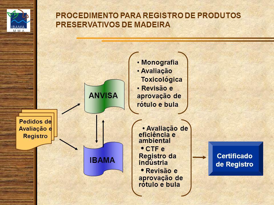 Pedidos de Avaliação e Registro Certificado de Registro