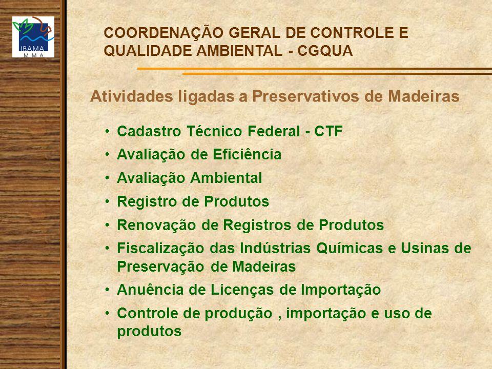 Atividades ligadas a Preservativos de Madeiras