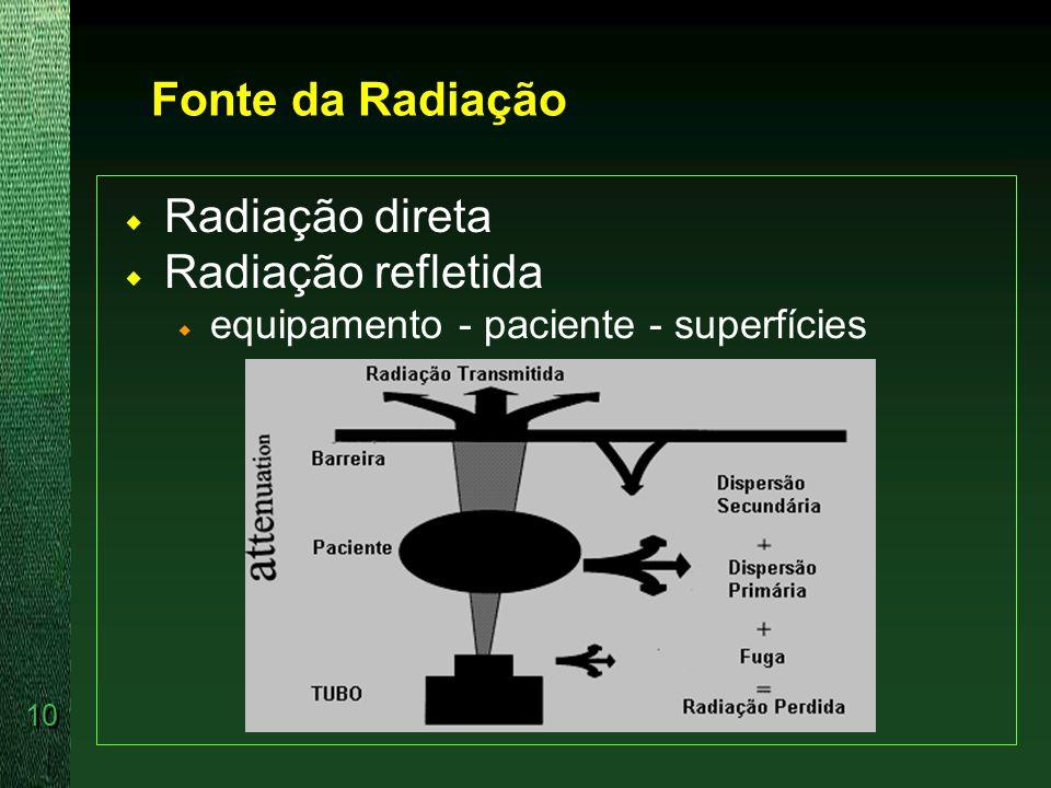 Fonte da Radiação Radiação direta Radiação refletida