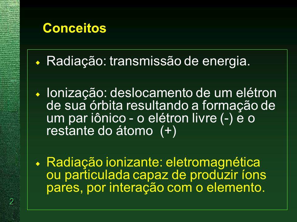 Conceitos Radiação: transmissão de energia.